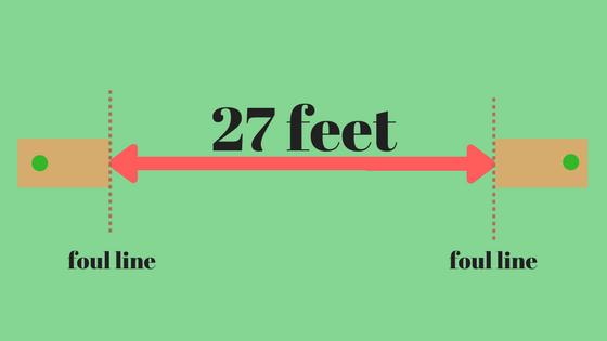 27 feet apart, foul line